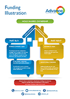 Advance HOLD Shared ownership funding illustration